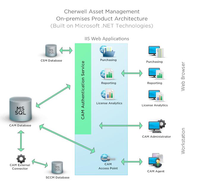 Network Data Distribution ServiceNDDS